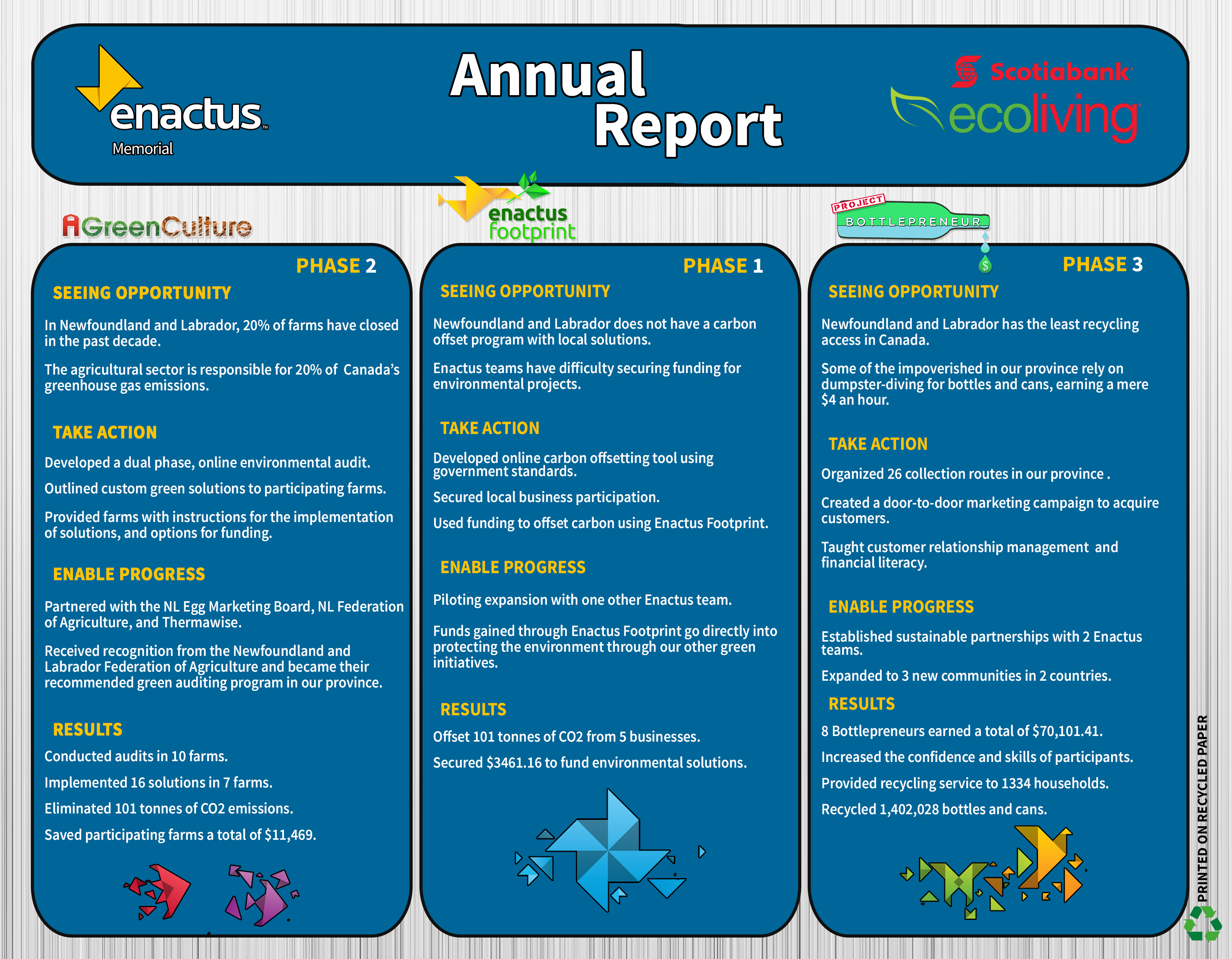 annual reports sample